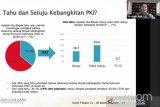 Survei SMRC sebut hanya 14 persen setuju terjadi kebangkitan PKI