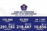 Positif COVID-19 di Indonesia bertambah 4.174 orang