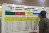Pasien COVID-19 Lampung bertambah 13 total 907 kasus
