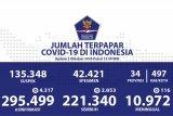 Update  COVID-19 di Indonesia:  295.499 kasus positif, dan 221.340  sembuh