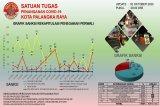 1.311 warga Palangka Raya terjaring Operasi Yustisi