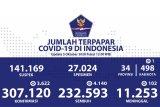 Positif COVID-19 bertambah 3.622, sembuh 4.140 orang