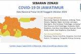 Gubernur umumkan Jatim bebas dari zona merah COVID-19