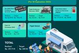 Pendapatan Pajak Daerah Capai Rp 257,9 Miliar