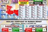 satgas: 109 warga Kota Jayapura sembuh dari COVID-19