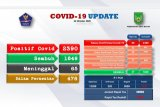 Ada penambahan 98 positif  COVID-19 di Batam