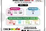 Kasus COVID-19 di Kota Sukabumi 400 orang lebih