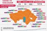 676 penderita COVID-19 di Agam dinyatakan sembuh