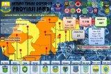 16 Santri Ponpes Al Hidayah Kota Jambi terkonfirmasi positif COVID-19