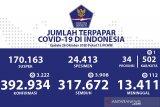 Pasien sembuh COVID-19 di Indonesia bertambah 3.908 kini jadi 317.672 orang