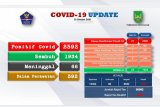 Positif COVID-19 di Batam bertambah 21 orang