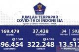 Kasus positif COVID-19 di Indonesia bertambah 3.520 jadi 396.454 kasus