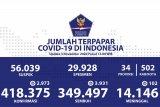 Selasa, positif COVID-19 bertambah 2.973, sembuh bertambah 3.931 orang