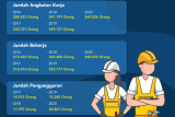 Angkatan Kerja Capai 369 Ribu Orang