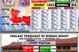 Kabar baik, Pasien COVID-19 sembuh di Kota Jayapura bertambah 40 orang
