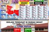 Pasien sembuh COVID-19 di Kota Jayapura terus bertambah