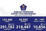 Positif COVID-19 di Indonesia Kamis bertambah 4.798, sembuh 4.265 orang