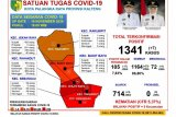Jumlah warga Palangka Raya yang dinyatakan sembuh dari COVID-19
