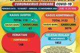 Jumlah pasien sembuh dari COVID-19 di Lampung bertambah 88 orang