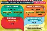 Jumlah pasien positif COVID-19 di Lampung bertambah 67 orang