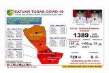 Tingkat kematian pasien COVID-19 di Palangka Raya capai 5,18 persen