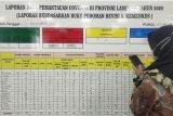 Kematian akibat COVID-19 Lampung bertambah 7 dan sembuh 95 orang