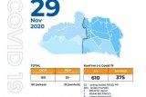 Pasien positif COVID-19 Padang Panjang kembali bertambah 16 orang