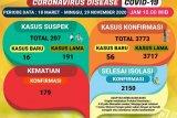 Lampung catat penambahan 56 kasus COVID-19