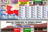 Kabar baik, 80 warga Kota Jayapura dinyatakan sembuh COVID-19