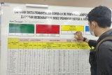 Kasus COVID-19 Lampung bertambah 145, jumlah totalnya menjadi 3.918