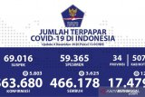 Kasus positif COVID-19 Indonesia bertambah 5.803, meninggal tambah 124 orang