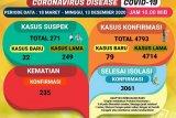 Pasien COVID-19 di Lampung bertambah 79 orang