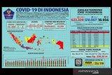 Positif COVID-19 di Indonesia Senin tambah 5.48 kini jadi 623.309 kasus
