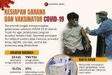 Kesiapan sarana dan vaksinator COVID-19