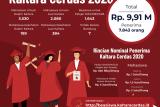 Pemprov Umumkan Penerima Kaltara Cerdas 2020