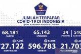 Kasus konfirmasi positif COVID-19 Indonesia bertambah 7.903 jadi 727.122 kasus