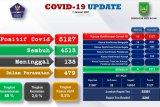 Tingkat kematian  COVID-19 di Batam 2.6 persen