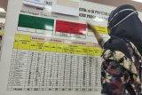 Satgas Penanganan COVID-19 laporkan penambahan 10.046 kasus dan 194 kematian baru