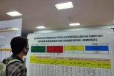 Dinkes: Pasien positif COVID-19 di Lampung tambah 84, total 7.745 kasus