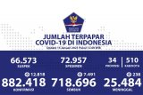 Positif COVID-19 bertambah 12.818 sedang sembuh tambah 7.491