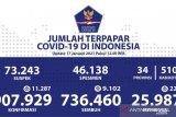Positif COVID-19 Indonesia bertambah 11.287 jadi 907.929 kasus