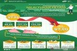 Nilai tukar petani Sulawesi Tenggara pada Januari 2021 sebesar 97,00