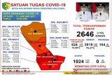 Akumulasi pasien sembuh COVID-19 di Palangka Raya capai 2.018 orang