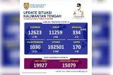Vaksinasi COVID-19 Kalteng capai 15.079 orang