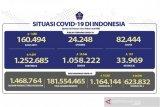 Update COVID-19 di Indonesia: 1.252.685 kasus dan 1.058.222 orang sembuh