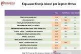 Survei: NU dan Muhammadiyah puas terhadap kinerja Joko Widodo