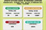 Kasus positif COVID-19 di Lampung bertambah 94 pasien