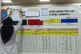 Kasus harian COVID-19 Lampung bertambah 68