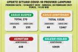 Kasus harian COVID-19 di Lampung bertambah 68