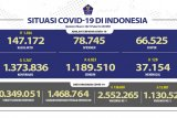 6.823 pasien COVID-19 sembuh dan positif bertambah 5.767 kasus